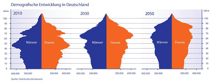 demografie-Deutschland