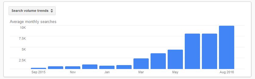 lillydoo-statistik